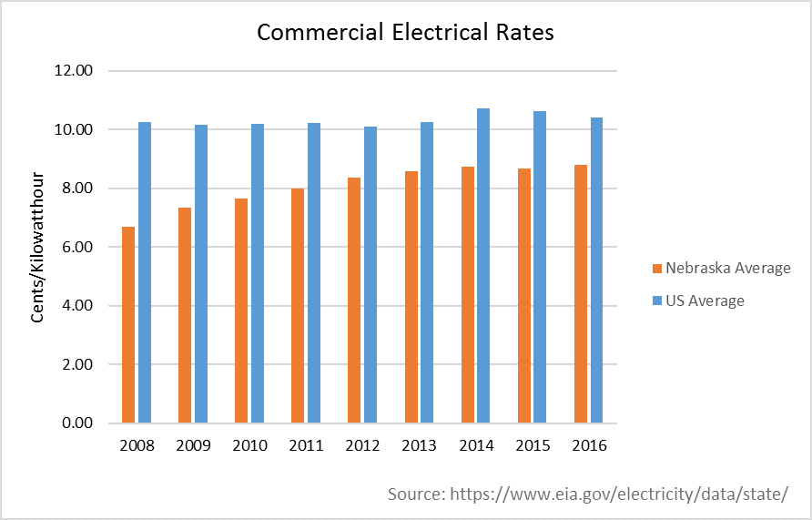 Commercial Electric Rates